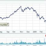 Las acciones de Google vuelven a subir mientras Microsoft se queda sin Yahoo.